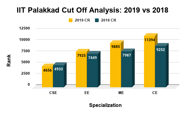 IIT Palakkad Cut Off Analysis 2019 vs 2018