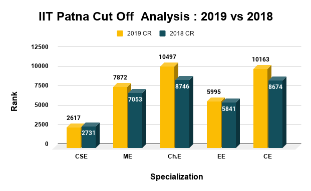 IIT Patna Cut Off  Analysis 2019 vs 2018