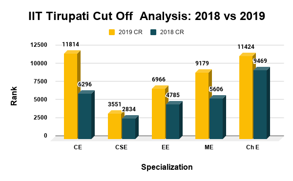 IIT Tirupati Cut Off Analysis 2018 vs 2019