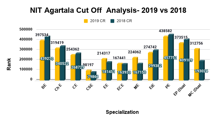 NIT Agartala Cut Off Ranks Analysis- 2019 vs 2018