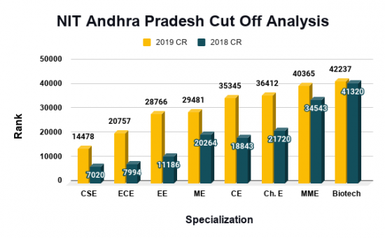 NIT Andhra Pradesh Cut Off Analysis