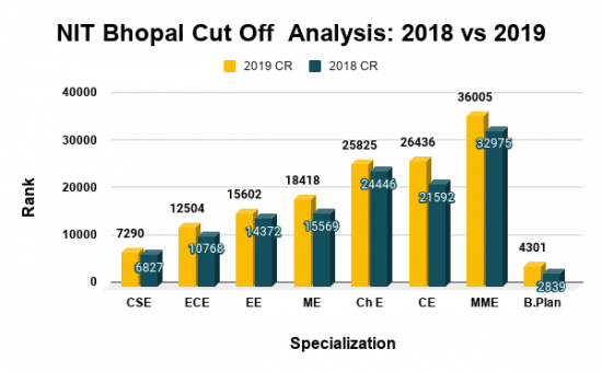 NIT Bhopal Cut Off Analysis 2018 vs 2019