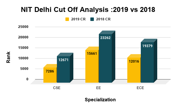 NIT Delhi Cut Off Analysis 2019 vs 2018