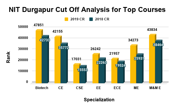NIT Durgapur Cut Off Analysis for Top Courses