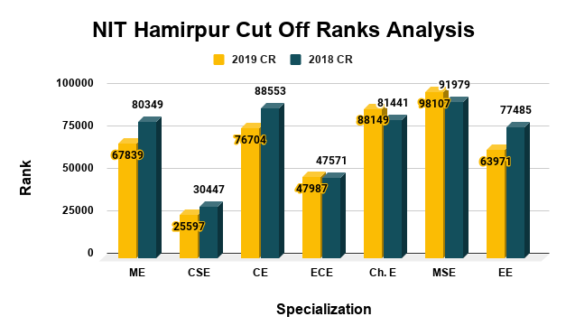 NIT Hamirpur Cut Off Ranks Analysis