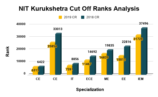 NIT Kurukshetra Cut Off Ranks Analysis