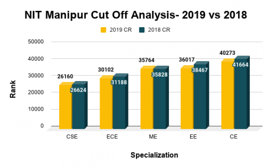 NIT Manipur Cut Off Analysis 2019 vs 2018