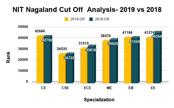 NIT Nagaland Cut Off Analysis 2019 vs 2018