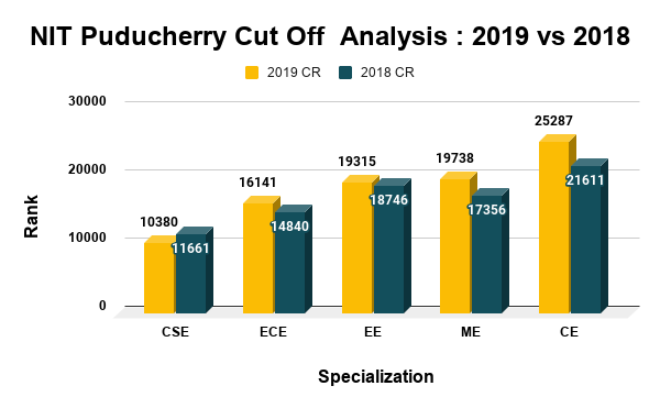 NIT Puducherry Cut Off Analysi 2019 vs 2018