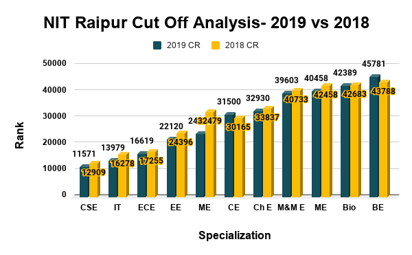 NIT Raipur Cut Off Analysis 2019 vs 2018