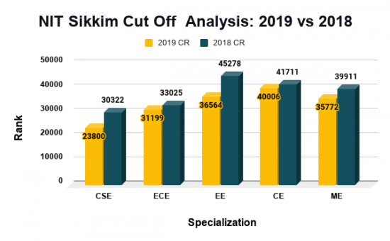 NIT Sikkim Cut Off Analysis 2019 vs 2018