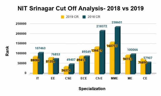 NIT Srinagar Cut Off Analysis 2018 vs 2019