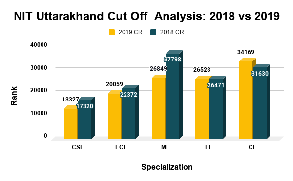 NIT Uttarakhand Cut Off Analysis 2018 vs 2019