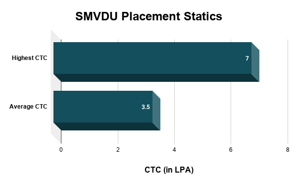 SMVDU Placements