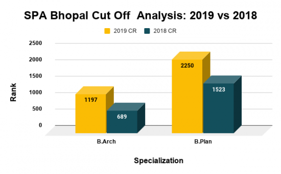 SPA Bhopal Cut Off Analysis 2019 vs 2018