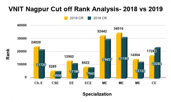 VNIT Nagpur Cut off Rank Analysis 2018 vs 2019