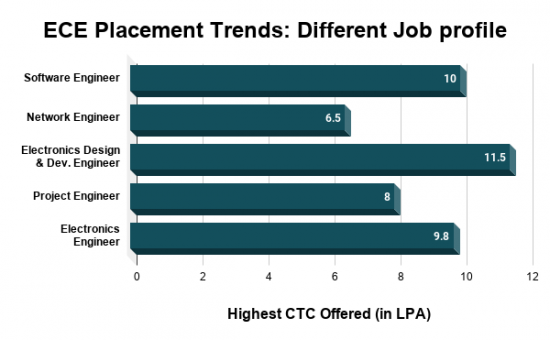 ECE Placement Trends Different Job profile, Electronics and Communications Engineering,