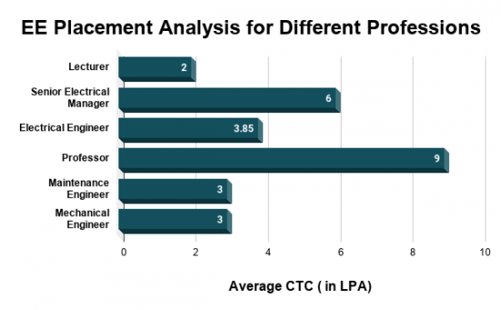 EE Placement Analysis for Different Professions