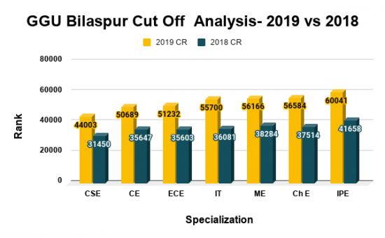 GGU Bilaspur Cut Off Analysis 2019 vs 2018