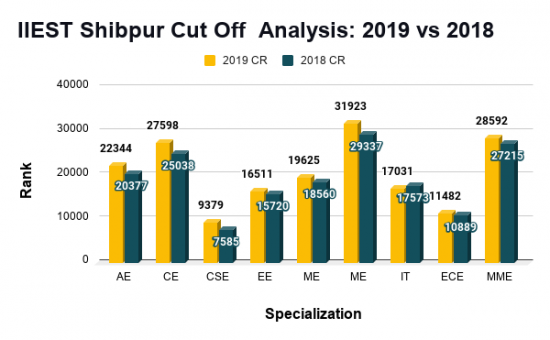 IIEST Shibpur Cut Off Analysis 2019 vs 2018