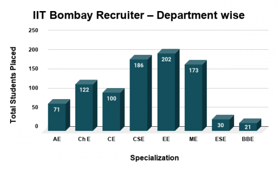 IIT Bombay Recruiter Department wise