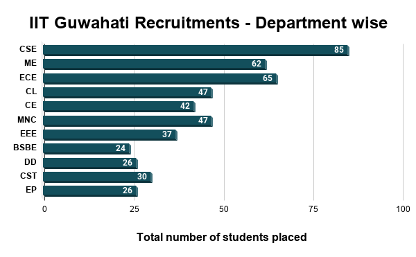 IIT Guwahati Placements