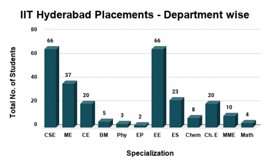 IIT Hyderabad Placements Department wise