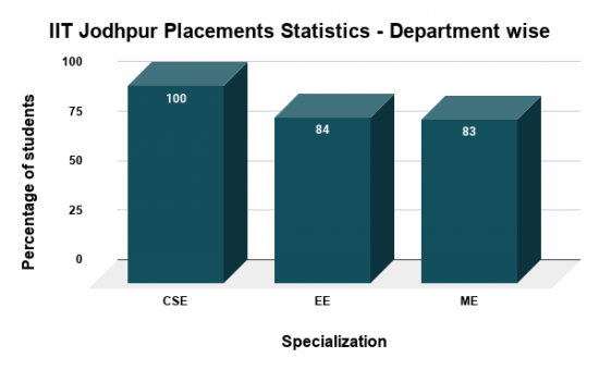 IIT Jodhpur Placements Statistics Department wise