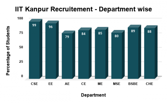 IIT Kanpur Placement 2020