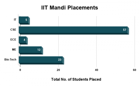 IIT Mandi Placements