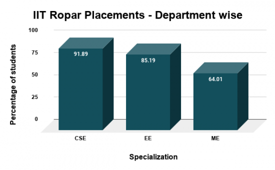 IIT Ropar Placements Department wise