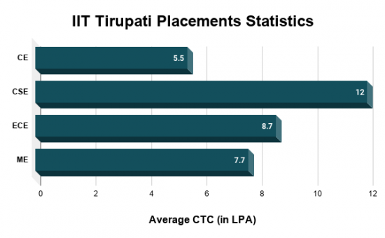 IIT Tirupati Placements Statistics