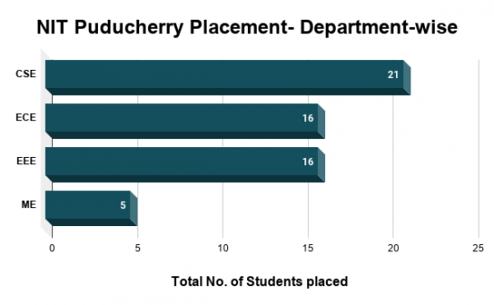 NIT Puducherry Placement- Department-wise