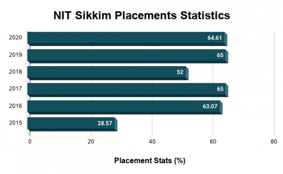 NIT Sikkim Placements