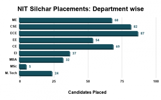 NIT Silchar Placements