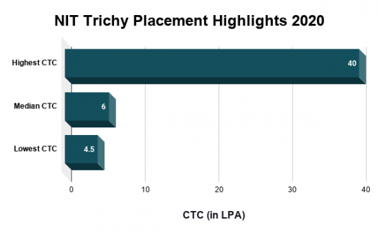 NIT Trichy Placement Highlights 2020, NIT Trichy Placements