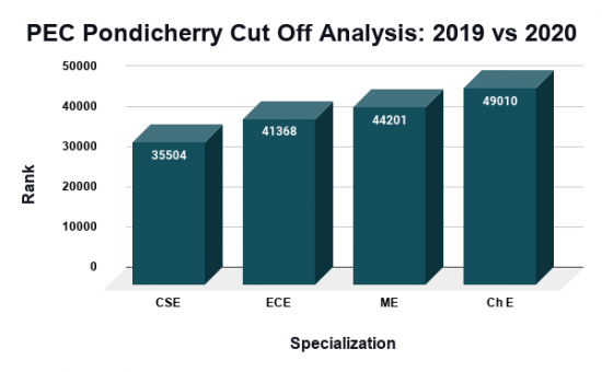 PEC Pondicherry Cut Off Analysis 2019 vs 2020