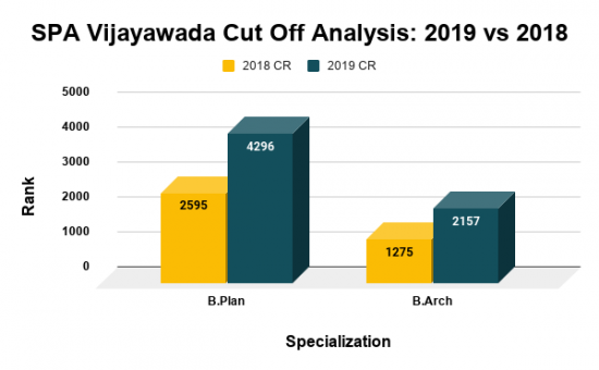 SPA Vijayawada Cut Off Analysis 2019 vs 2018