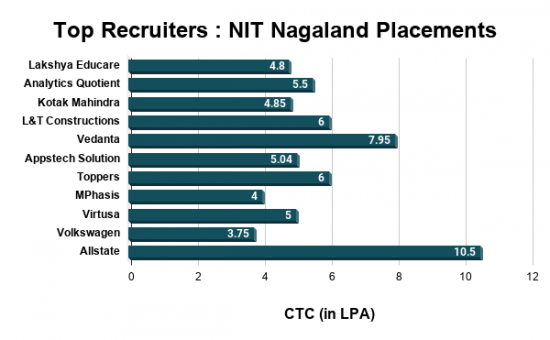 NIT Nagaland Placements
