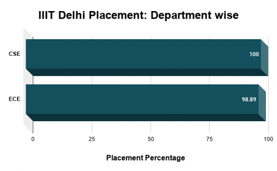 IIIT Delhi Placement