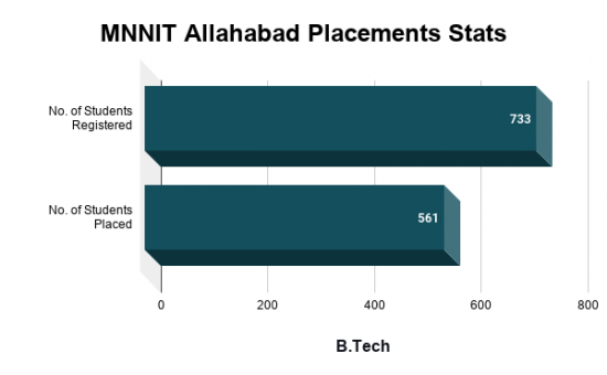 MNNIT Allahabad Placements, Highest Salary Package