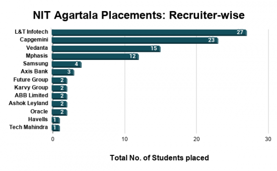 NIT Agartala Placements