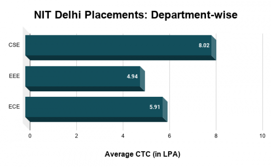 NIT Delhi Placements