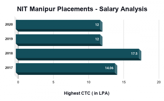 NIT Manipur Placements, Highest Salary Package