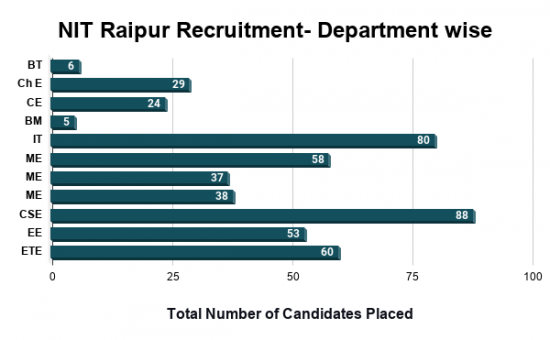 NIT Raipur Placement