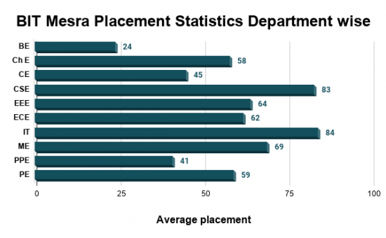 BIT Mesra Placement Statistics Department wise