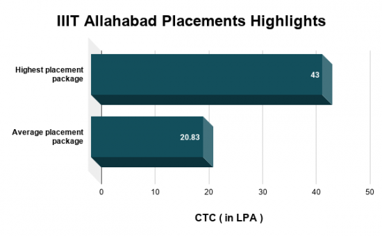 IIIT Allahabad Placements Highlights, Highest CTC