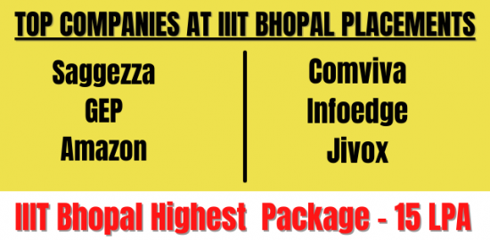 IIIT Bhopal Placements