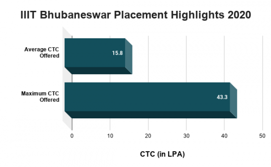 IIIT Bhubaneswar Placement Highlights 2020
