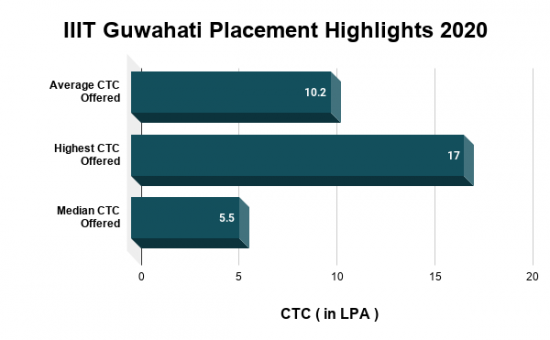 IIIT Guwahati Placement Highlights 2020